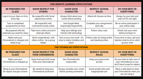 FMS Remote Learning Expectations